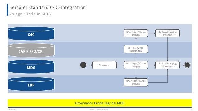 Beispiel Standard C4C-Integration 09.06.2021 20 Anlage Kunde in MDG CR anlegen BP anlegen / Kunde anlegen BP anlegen / Kun...