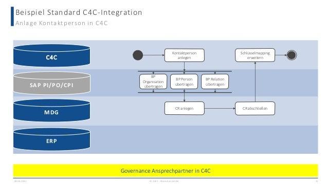Beispiel Standard C4C-Integration 09.06.2021 21 Anlage Kontaktperson in C4C CR anlegen CR abschließen Schlüsselmapping erw...