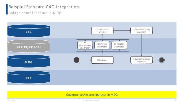 Beispiel Standard C4C-Integration 09.06.2021 22 Anlage Kontaktperson in MDG CR anlegen Schlüsselmapping erweitern Schlüsse...