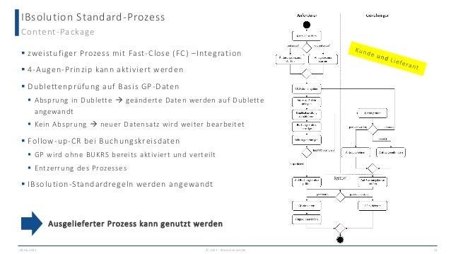 IBsolution Standard-Prozess 09.06.2021 Content-Package  zweistufiger Prozess mit Fast-Close (FC) –Integration  4-Augen-P...