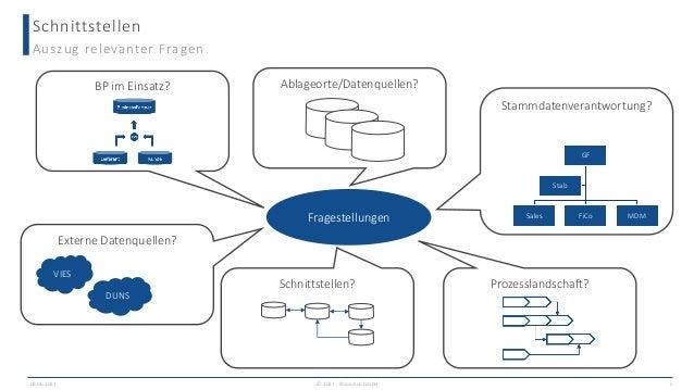 Stammdatenverantwortung? Prozesslandschaft? Ablageorte/Datenquellen? Schnittstellen Auszug relevanter Fragen Fragestellung...