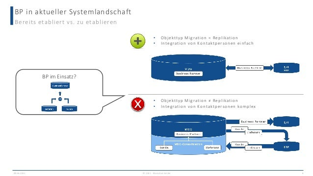 BP in aktueller Systemlandschaft 09.06.2021 6 Bereits etabliert vs. zu etablieren BP im Einsatz? • Objekttyp Migration = R...