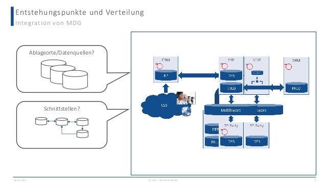 Entstehungspunkte und Verteilung 09.06.2021 8 Integration von MDG Ablageorte/Datenquellen? Schnittstellen? © 2021 - IBsolu...
