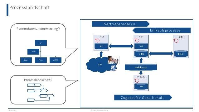 Prozesslandschaft 09.06.2021 9 Stammdatenverantwortung? Prozesslandschaft? GF Sales FiCo MDM Stab Vertriebsprozesse Einkau...