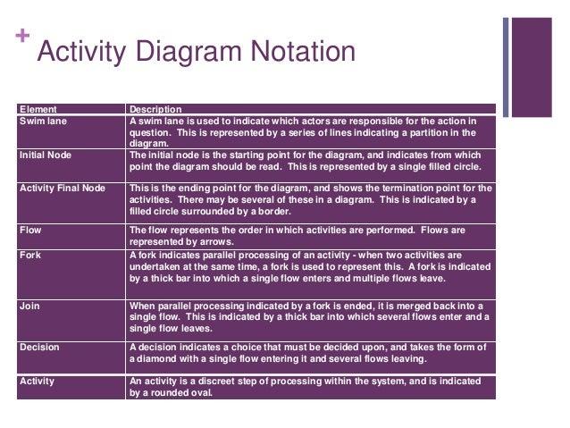 Sad09 activity diagrams 4 activity diagram notation element description ccuart Images