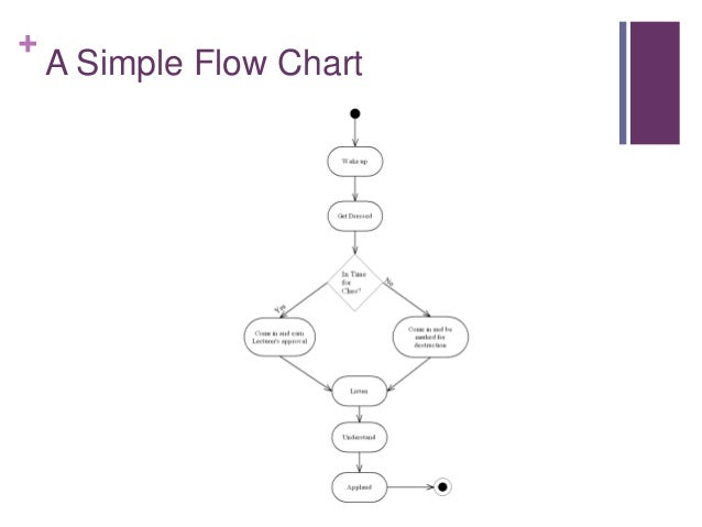simple flow charts