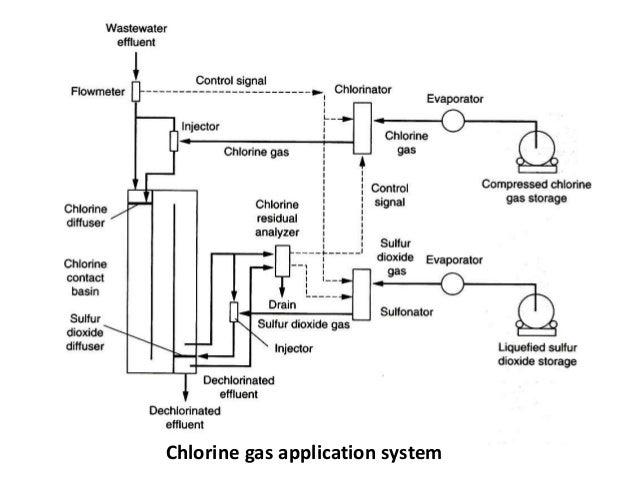 09 Chlorination