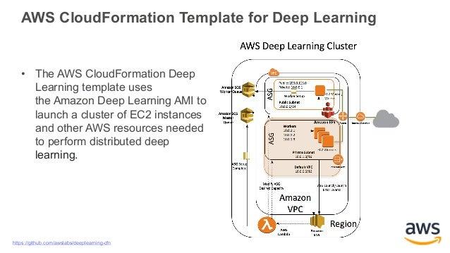 aws-ii-deep-learning-mxnet-34-638 Ec Cloudformation Example on
