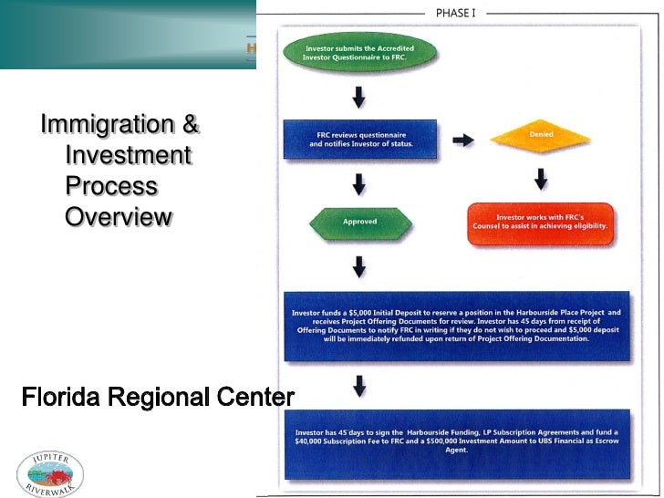 Immigration &   Investment   Process   OverviewFlorida Regional Center                          FAPA Conference 2011