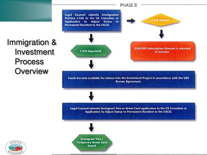 Immigration &  Investment  Process  Overview                FAPA Conference 2011