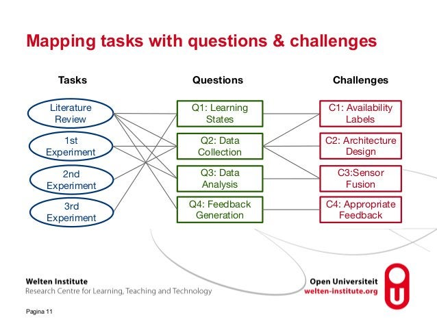 Mapping tasks with questions & challenges Pagina 11 Q1: Learning States Q3: Data Analysis Q2: Data Collection Literature R...