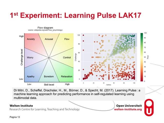 1st Experiment: Learning Pulse LAK17 Pagina 13 Di Mitri, D., Scheffel, Drachsler, H., M., Börner, D., & Specht, M. (2017)....
