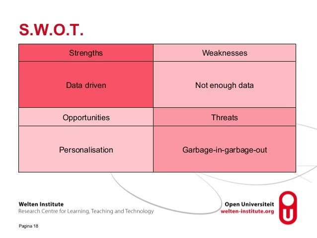 S.W.O.T. Pagina 18 Strengths Weaknesses Data driven Not enough data Opportunities Threats Personalisation Garbage-in-garba...