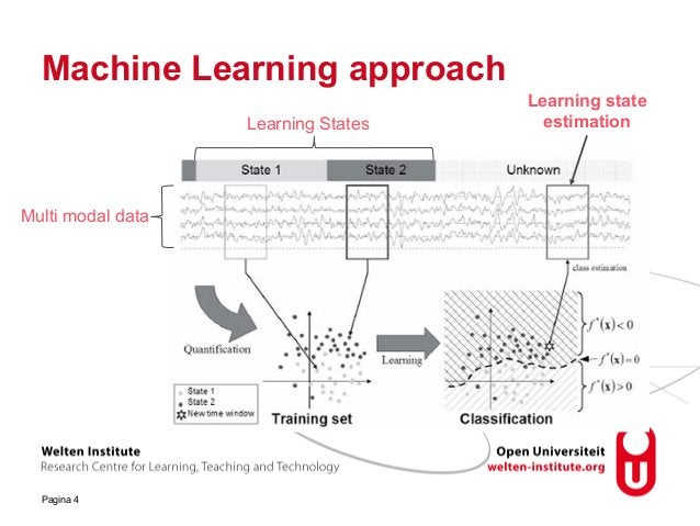 Machine Learning approach Pagina 4 Learning States Multi modal data Learning state estimation