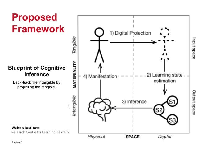Pagina 5 Proposed Framework Blueprint of Cognitive Inference Back-track the intangible by projecting the tangible.