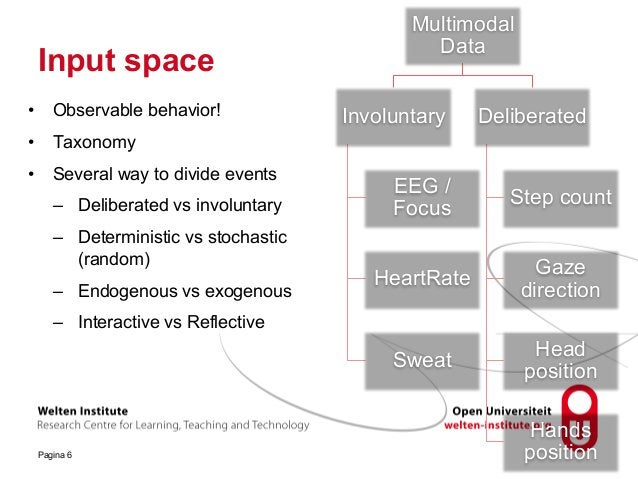 Input space Pagina 6 Multimodal Data Involuntary EEG / Focus HeartRate Sweat Deliberated Step count Gaze direction Head po...