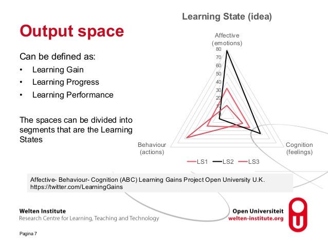 Output space Pagina 7 Can be defined as: • Learning Gain • Learning Progress • Learning Performance The spaces can be divi...