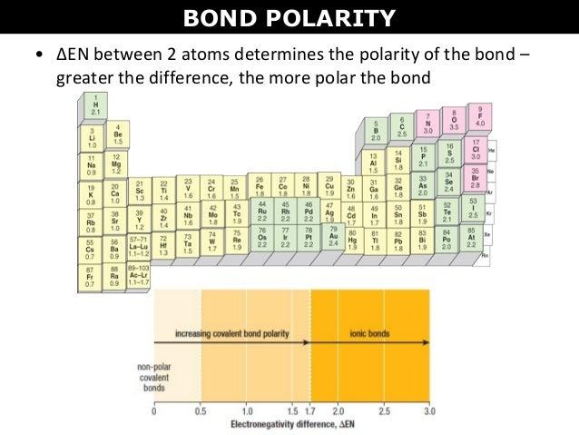 polarity-trend-on-periodic-table