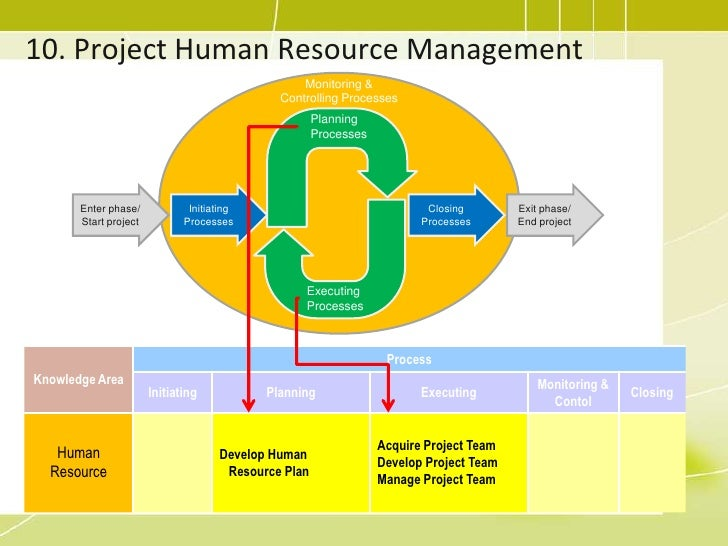 project management resources