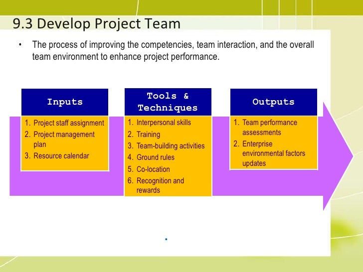 human resource final project Implementing project management tools in a resource constrained environment is essential for ppm success so how do you ensure successful resource management within your sharepoint project management environment.