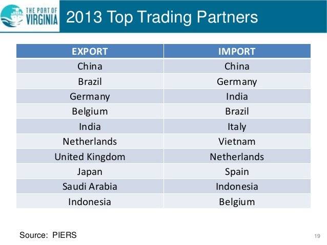 Indonesia Trading Partners 2014