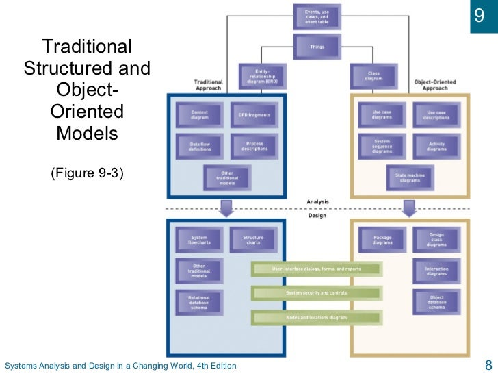traditional structured systems analysis and design Object-oriented and conventional analvsis and  over such conventional methodologies as structured analysis remains a subject of  traditional structured design .