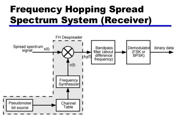 spread spectrum technique