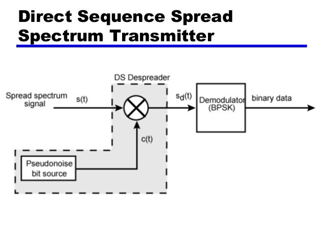 spread spectrum technique