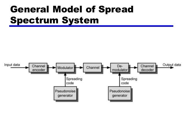 Spectrum spread