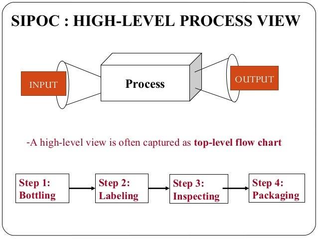 process mappingprocess mapping 10 - Level 4 Process Map