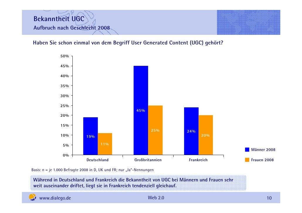 Bekanntheit UGC  Aufbruch nach Geschlecht 2008  Haben Sie schon einmal von dem Begriff User Generated Content (UGC) gehört...