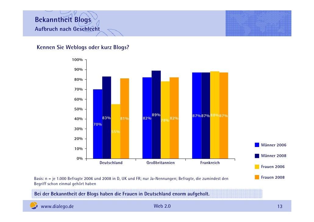 Bekanntheit Blogs Aufbruch nach Geschlecht    Kennen Sie Weblogs oder kurz Blogs?                     100%                ...