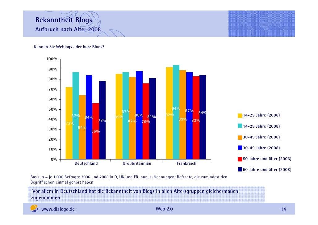 Bekanntheit Blogs   Aufbruch nach Alter 2008   Kennen Sie Weblogs oder kurz Blogs?          100%           90%           8...