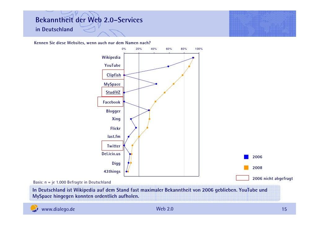 Bekanntheit der Web 2.0–Services  in Deutschland  Kennen Sie diese Websites, wenn auch nur dem Namen nach?                ...
