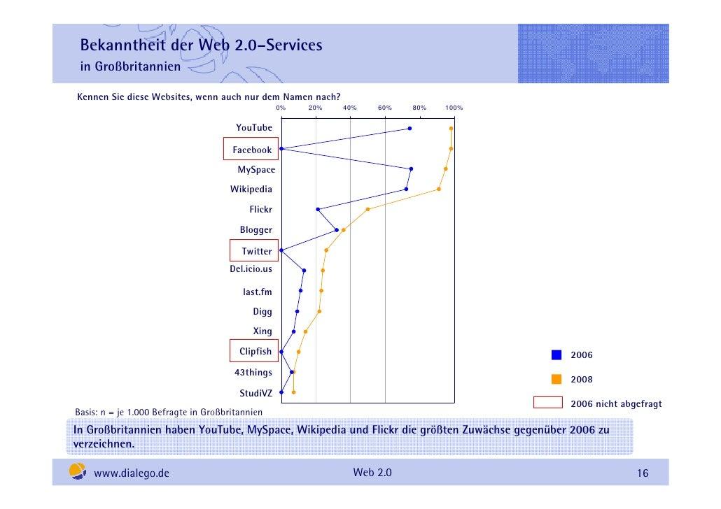 Bekanntheit der Web 2.0–Services  in Großbritannien  Kennen Sie diese Websites, wenn auch nur dem Namen nach?             ...