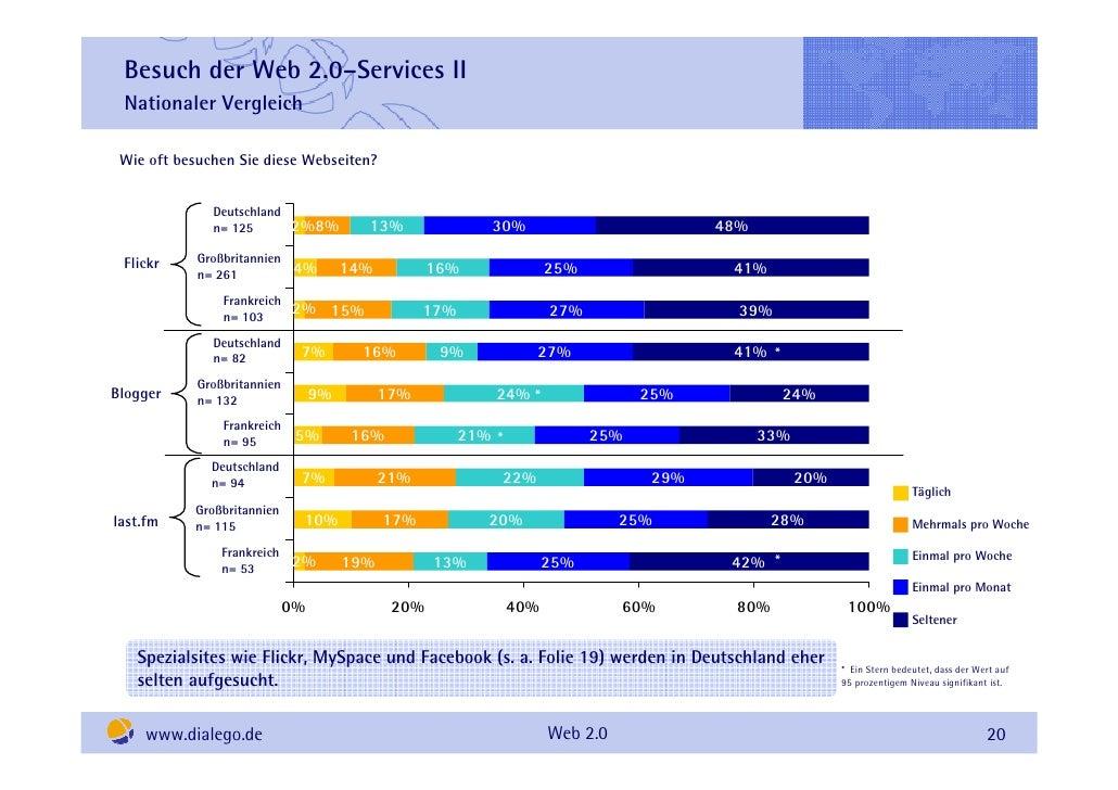Besuch der Web 2.0–Services II  Nationaler Vergleich   Wie oft besuchen Sie diese Webseiten?                 Deutschland  ...