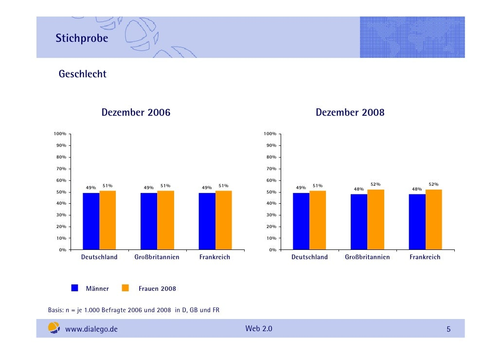 Stichprobe     Geschlecht                     Dezember 2006                                                   Dezember 200...