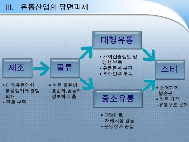 III. 유통산업의 당면과제                         대형유통                          해외진출정보 및                          경험 부족 제조         ...