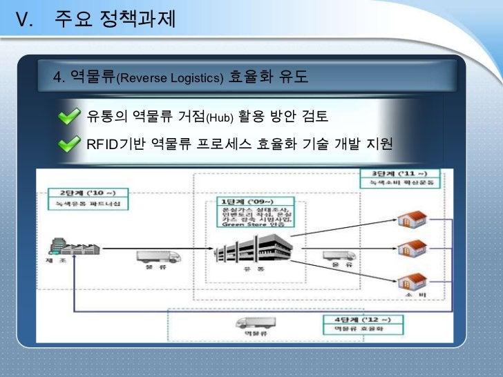 V.   주요 정책과제     4. 역물류(Reverse Logistics) 효율화 유도         유통의 역물류 거점(Hub) 활용 방안 검토         RFID기반 역물류 프로세스 효율화 기술 개발 지원