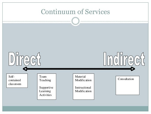 Continuum of Services Self- contained classroom Team Teaching Supportive Learning Activities Material Modification Instruc...