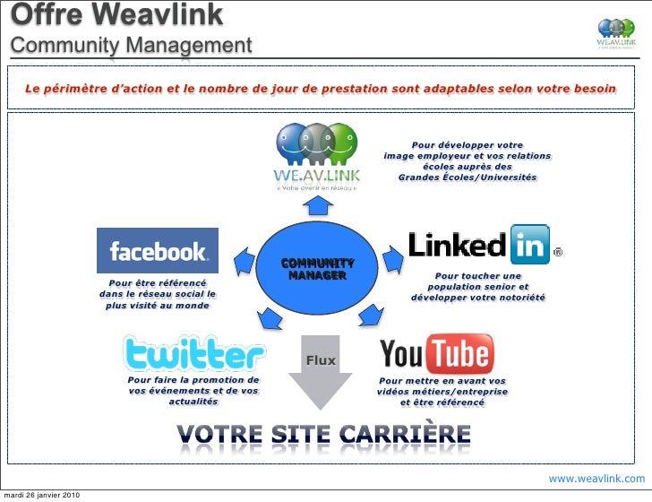 Offre Weavlink  Community Management      Le périmètre d'action et le nombre de jour de prestation sont adaptables selon v...