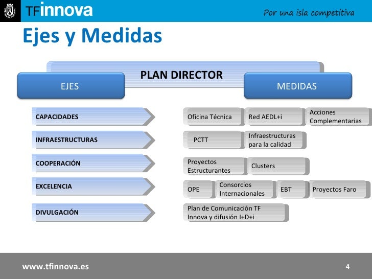 Ejes y Medidas  PLAN DIRECTOR  Oficina Técnica Red AEDL+i Acciones Complementarias PCTT Infraestructuras para la calidad C...