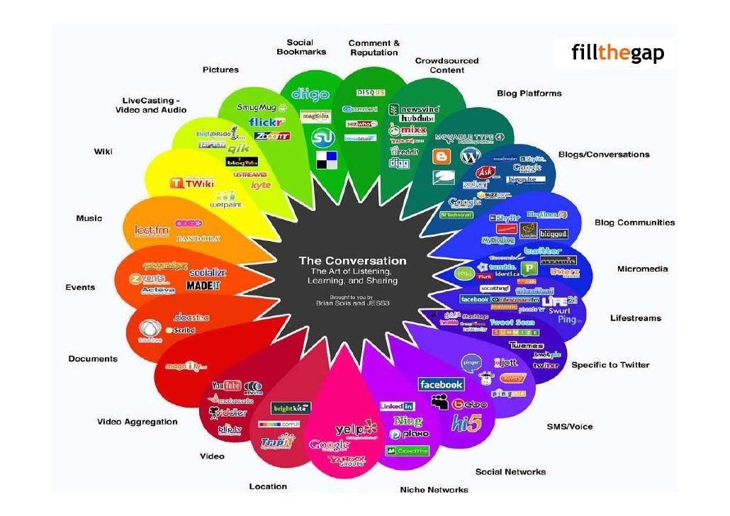 Attraction Social Media Intro