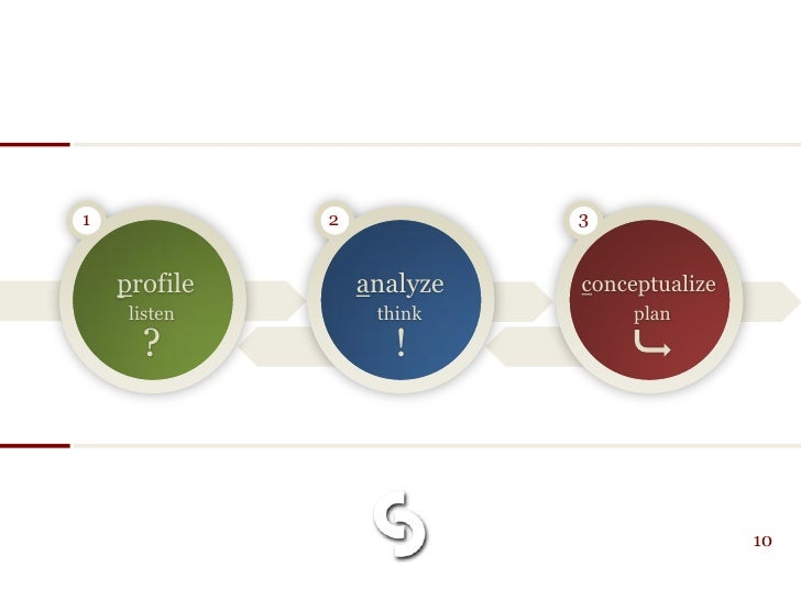 1             2             3       profile       analyze   conceptualize      listen        think         plan       ?   ...