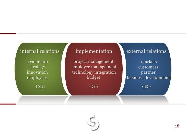 internal relations    implementation          external relations    seadership         project management             mark...