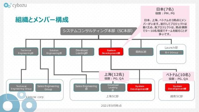 system-developer_Introduction Slide 3