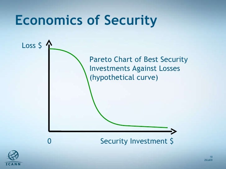 Loss $ Security Investment $ 0 Pareto Chart of Best Security Investments Against Losses (hypothetical curve) Economics of ...