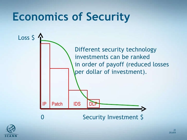 Loss $ Security Investment $ 0 Different security technology investments can be ranked in order of payoff (reduced losses ...
