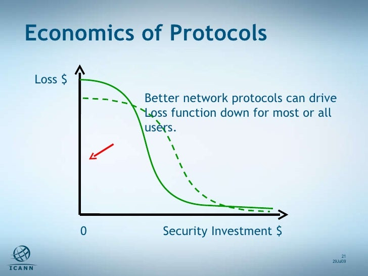 Loss $ Better network protocols can drive  Loss function down for most or all users. Security Investment $ 0 Economics of ...