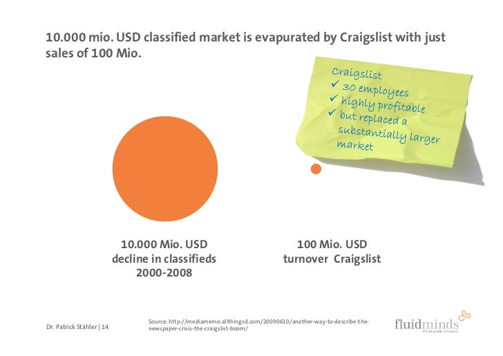 10.000 mio. USD classified market is evapurated by Craigslist with just sales of 100 Mio.                                 ...